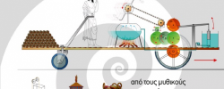 Το Αυτοκίνητο στην Αρχαία Ελλάδα: Έκθεση αρχαίας ελληνικής τεχνολογίας