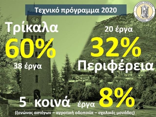 Εργα 12+10 εκ. ευρώ για το 2020 στον Δήμο Τρικκαίων